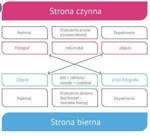 Lekcja polskiego 1